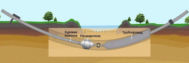 Технология прокладки труб методом ГНБ