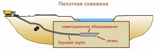 Метод бестраншейной прокладки газопровода